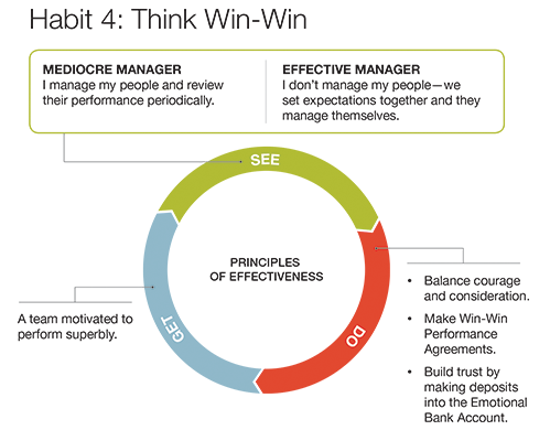 covey think win win Covey explains that we must plan for others to benefit from our own actions and  in  win-win thinking is a performance concept used by many and one that, in its .
